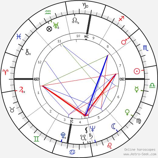 Andrea Checchi tema natale, oroscopo, Andrea Checchi oroscopi gratuiti, astrologia