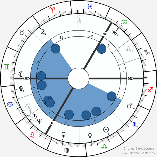Chuck Thompson wikipedia, horoscope, astrology, instagram