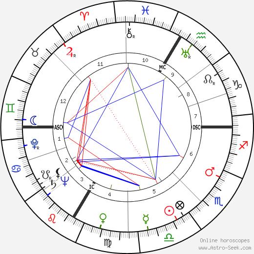 Chuck Thompson день рождения гороскоп, Chuck Thompson Натальная карта онлайн