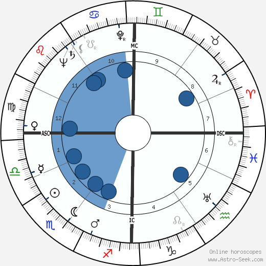 Ernest Johann Tetsch wikipedia, horoscope, astrology, instagram