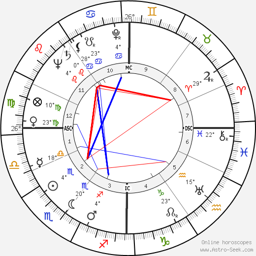 Ernest Johann Tetsch birth chart, biography, wikipedia 2018, 2019