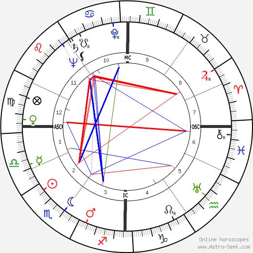 Ernest Johann Tetsch birth chart, Ernest Johann Tetsch astro natal horoscope, astrology