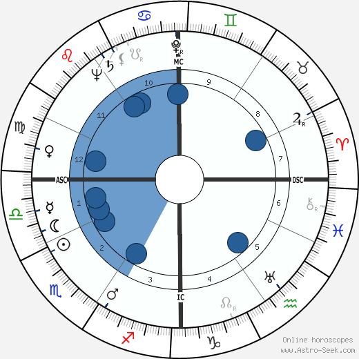 François Mitterrand wikipedia, horoscope, astrology, instagram