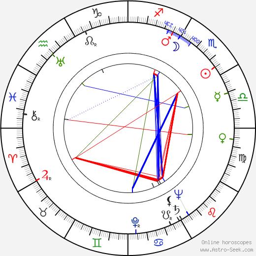 Jack Soo birth chart, Jack Soo astro natal horoscope, astrology