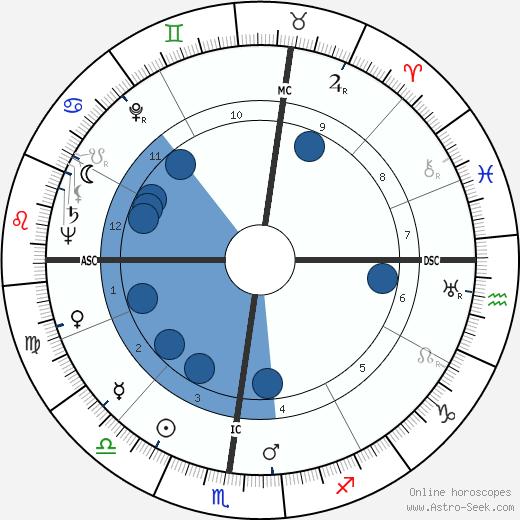 Jean Dausset wikipedia, horoscope, astrology, instagram