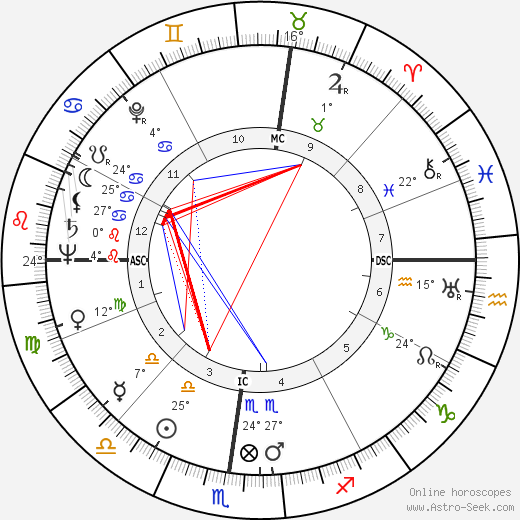 Jean Dausset birth chart, biography, wikipedia 2019, 2020