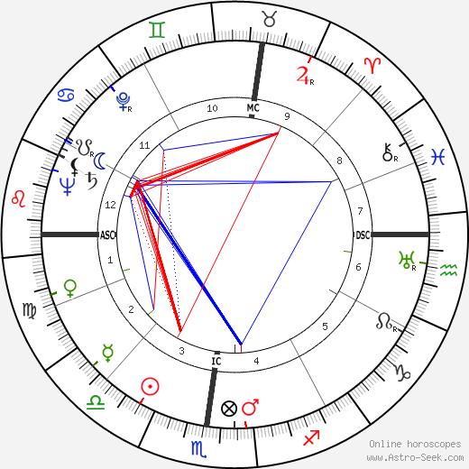 Jean Dausset astro natal birth chart, Jean Dausset horoscope, astrology