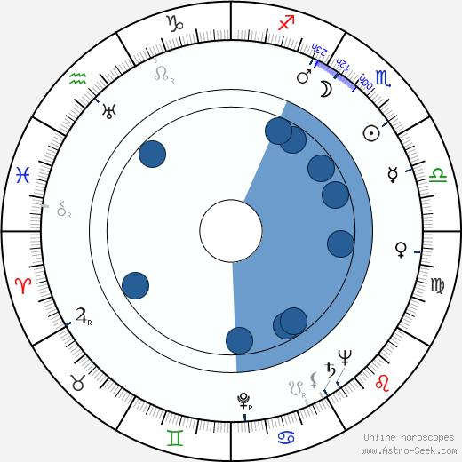 Jessie Kesson wikipedia, horoscope, astrology, instagram