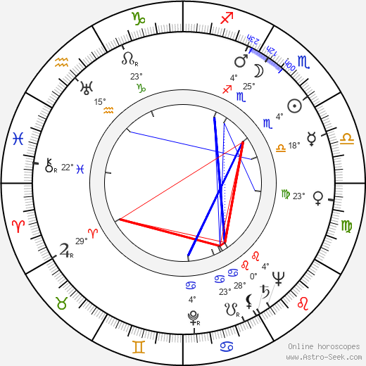Jessie Kesson birth chart, biography, wikipedia 2019, 2020