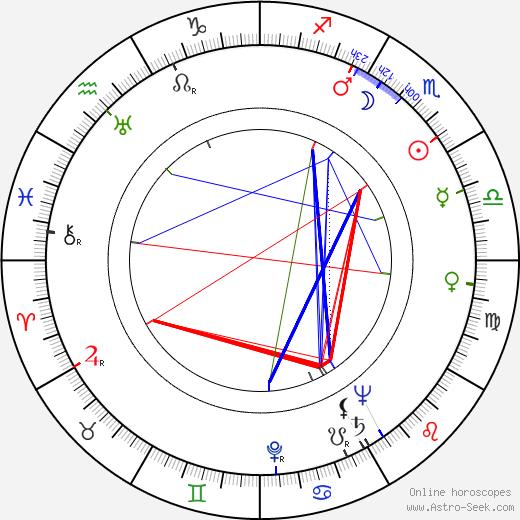 Jessie Kesson astro natal birth chart, Jessie Kesson horoscope, astrology
