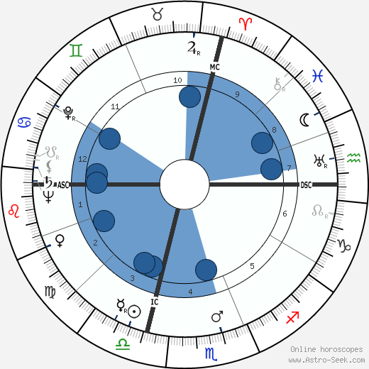 John Horne Burns wikipedia, horoscope, astrology, instagram