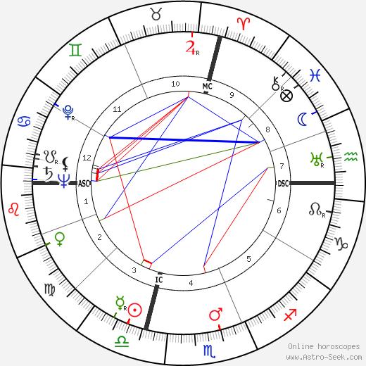 John Horne Burns день рождения гороскоп, John Horne Burns Натальная карта онлайн