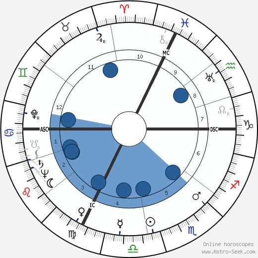 José Charlet wikipedia, horoscope, astrology, instagram