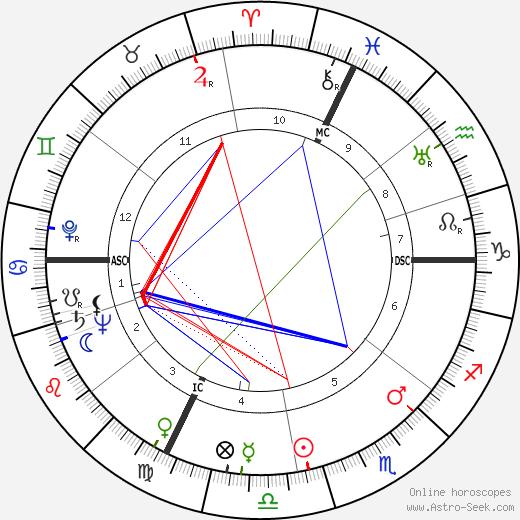 José Charlet день рождения гороскоп, José Charlet Натальная карта онлайн