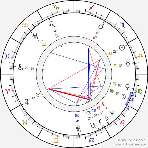 Karel Dellapina birth chart, biography, wikipedia 2019, 2020