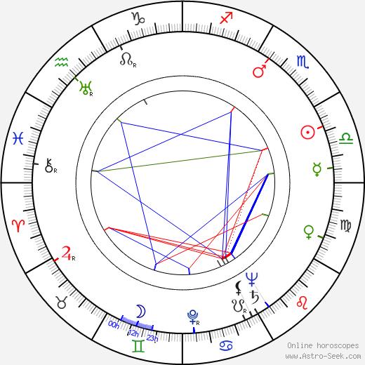 Karel Houska astro natal birth chart, Karel Houska horoscope, astrology