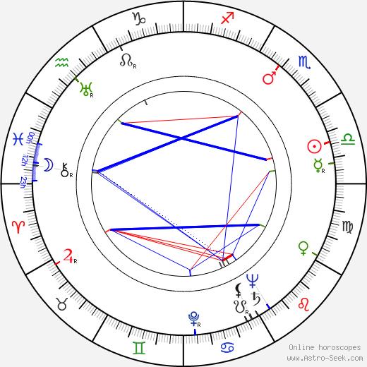 Ludmila Stambolieva день рождения гороскоп, Ludmila Stambolieva Натальная карта онлайн