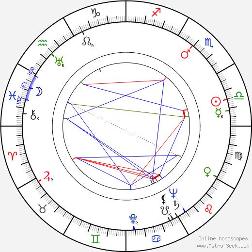 Mary Delgado astro natal birth chart, Mary Delgado horoscope, astrology