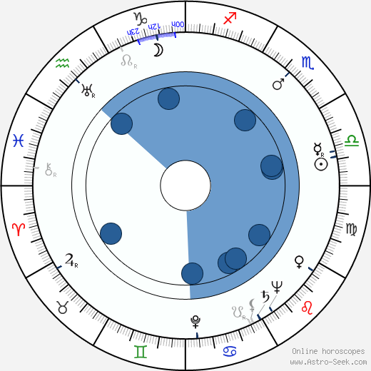 Nat Wachsberger wikipedia, horoscope, astrology, instagram