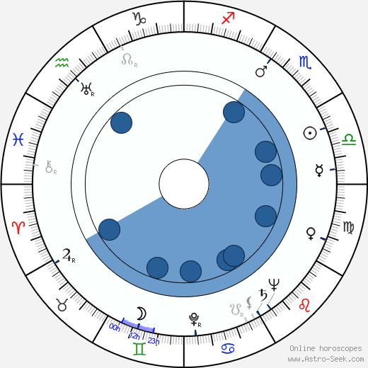 Osvald Albín wikipedia, horoscope, astrology, instagram
