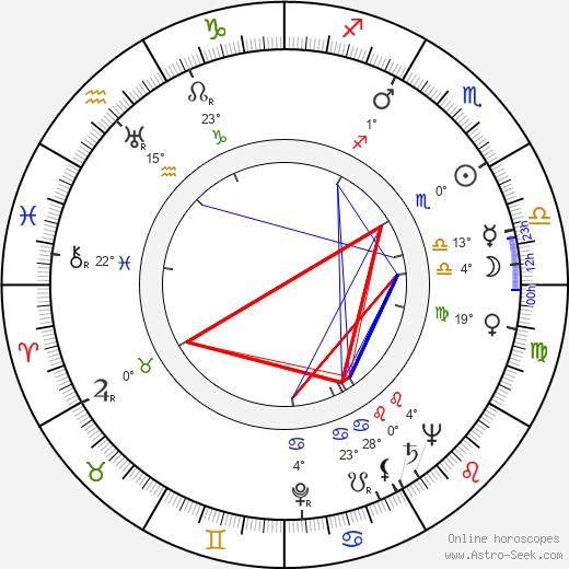 Ramsay D. Potts birth chart, biography, wikipedia 2019, 2020