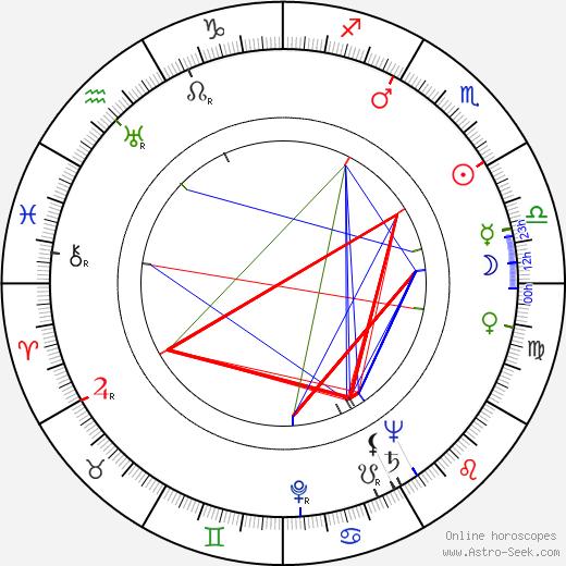 Ramsay D. Potts astro natal birth chart, Ramsay D. Potts horoscope, astrology