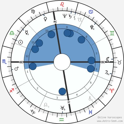 Ray Hathaway wikipedia, horoscope, astrology, instagram