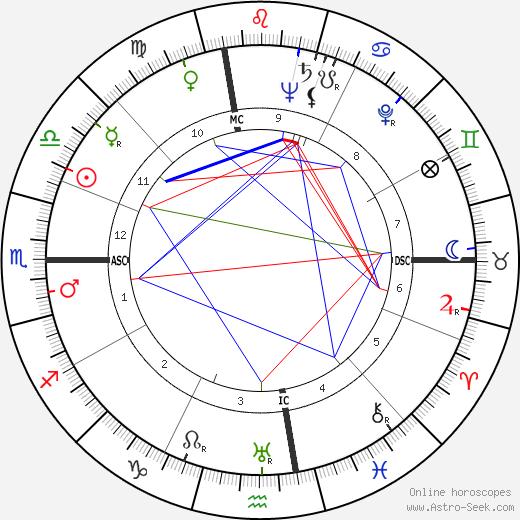 Ray Hathaway день рождения гороскоп, Ray Hathaway Натальная карта онлайн