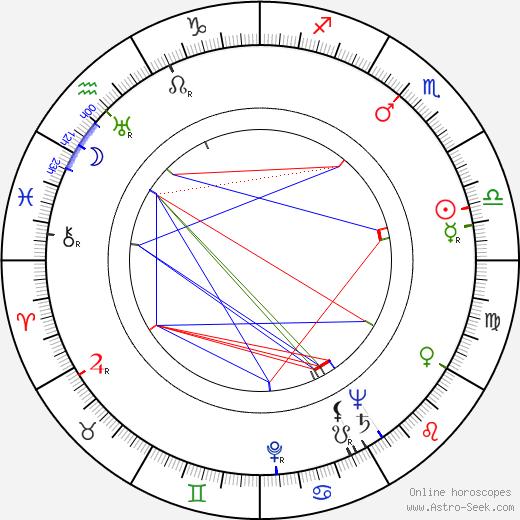 Роберт Томпсон Robert Thompson день рождения гороскоп, Robert Thompson Натальная карта онлайн