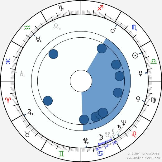 Sloan Simpson wikipedia, horoscope, astrology, instagram