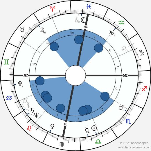 Spark Masayuki Matsunaga wikipedia, horoscope, astrology, instagram