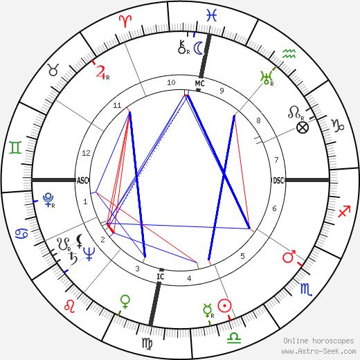 Spark Masayuki Matsunaga birth chart, Spark Masayuki Matsunaga astro natal horoscope, astrology