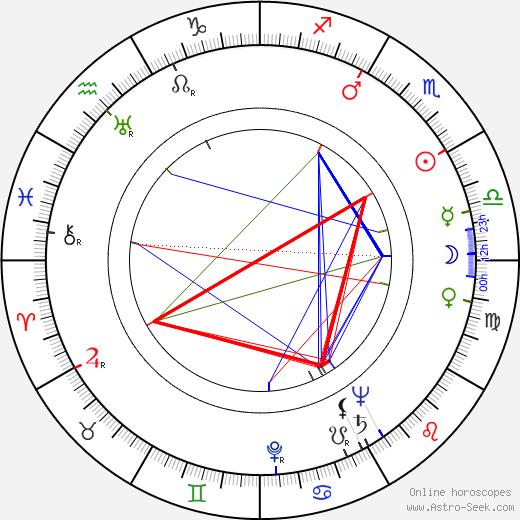 Stefan Rydel birth chart, Stefan Rydel astro natal horoscope, astrology