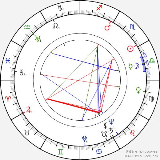 Tauno Lehtihalmes birth chart, Tauno Lehtihalmes astro natal horoscope, astrology