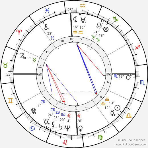 Ulysses Guimarães birth chart, biography, wikipedia 2016, 2017