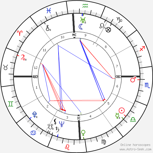 Ulysses Guimarães astro natal birth chart, Ulysses Guimarães horoscope, astrology