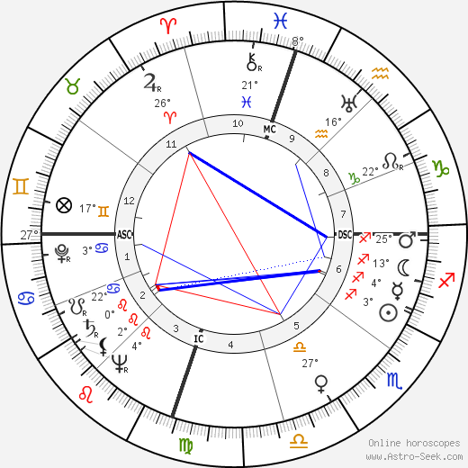 Ann Stanford birth chart, biography, wikipedia 2020, 2021