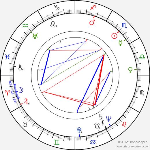 Antonina Maksimova tema natale, oroscopo, Antonina Maksimova oroscopi gratuiti, astrologia