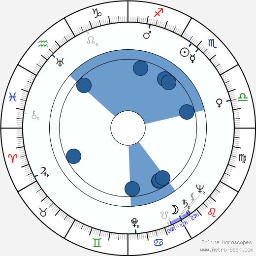 Bill Melendez wikipedia, horoscope, astrology, instagram