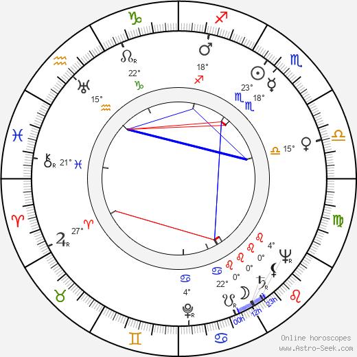 Bill Melendez birth chart, biography, wikipedia 2019, 2020
