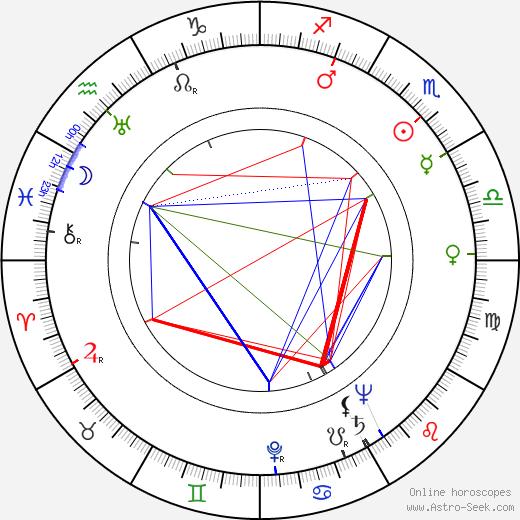 Bohumil Vávra день рождения гороскоп, Bohumil Vávra Натальная карта онлайн