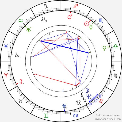 Daws Butler birth chart, Daws Butler astro natal horoscope, astrology