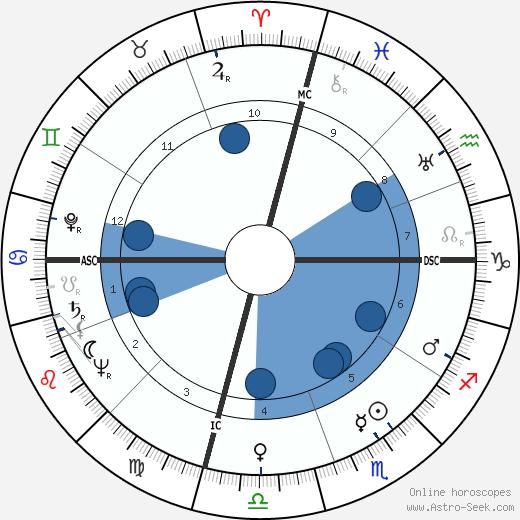 Ed Davis wikipedia, horoscope, astrology, instagram