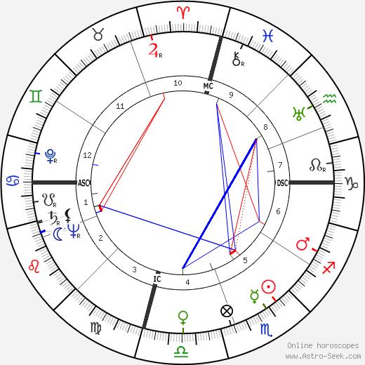 Ed Davis день рождения гороскоп, Ed Davis Натальная карта онлайн
