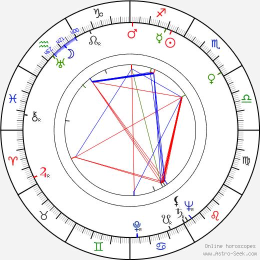 Fran Ryan birth chart, Fran Ryan astro natal horoscope, astrology