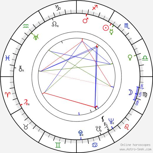 František Dibarbora birth chart, František Dibarbora astro natal horoscope, astrology