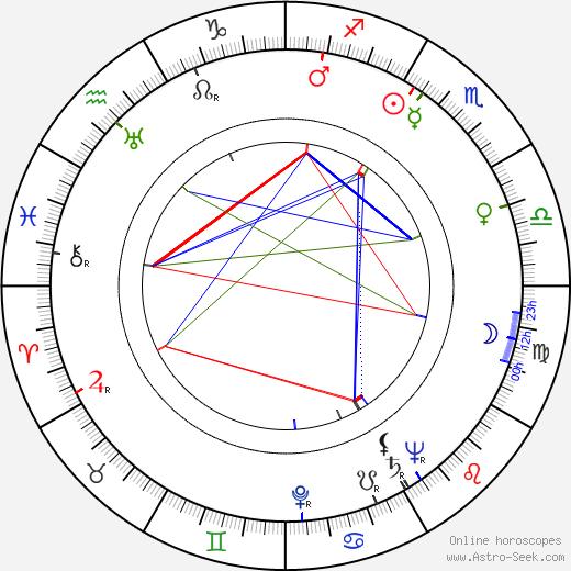 George Hall день рождения гороскоп, George Hall Натальная карта онлайн