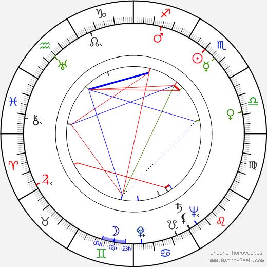 Hilkka Helinä astro natal birth chart, Hilkka Helinä horoscope, astrology