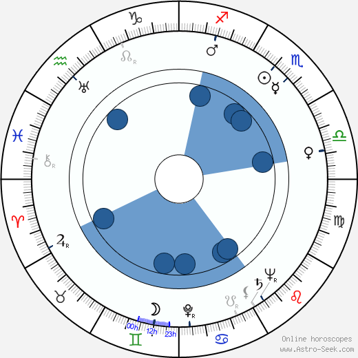 Jan Fuksa wikipedia, horoscope, astrology, instagram