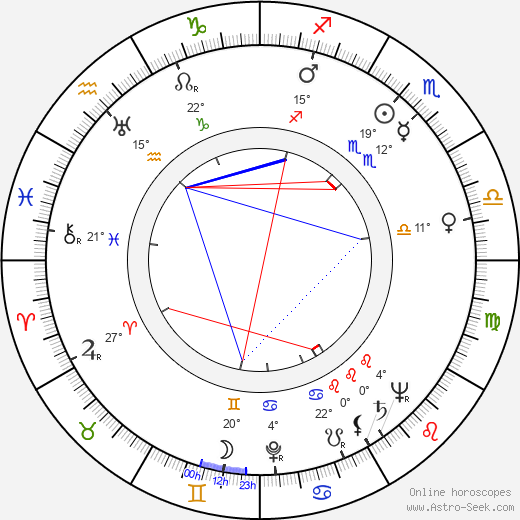 Jan Fuksa birth chart, biography, wikipedia 2019, 2020